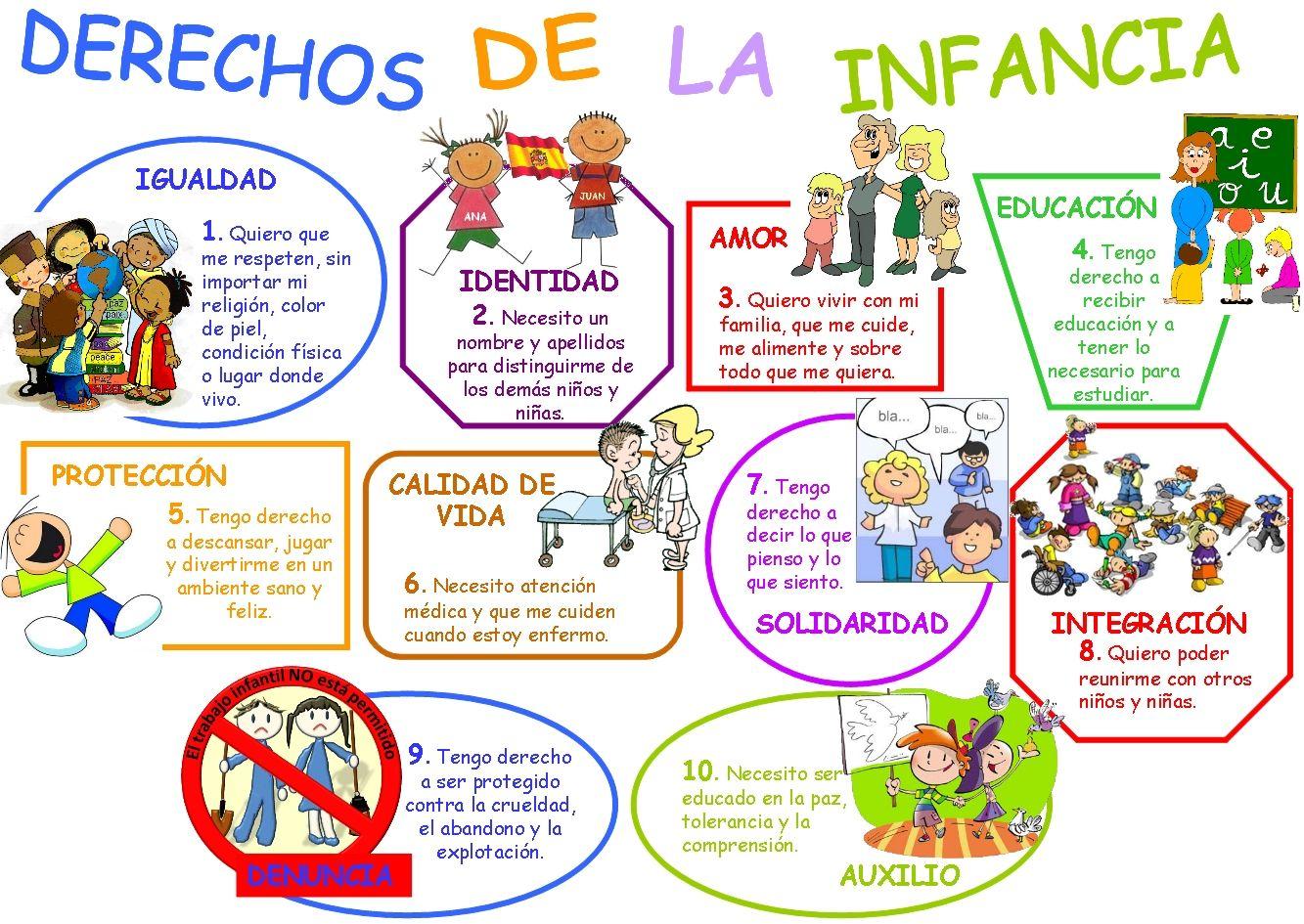 Los Derechos De Las Ninas Y Los Ninos Poster Para Clase Deberes De Los Ninos Derechos De Los Ninos Imagenes De Los Derechos