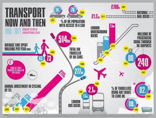 Transport: Now and Then