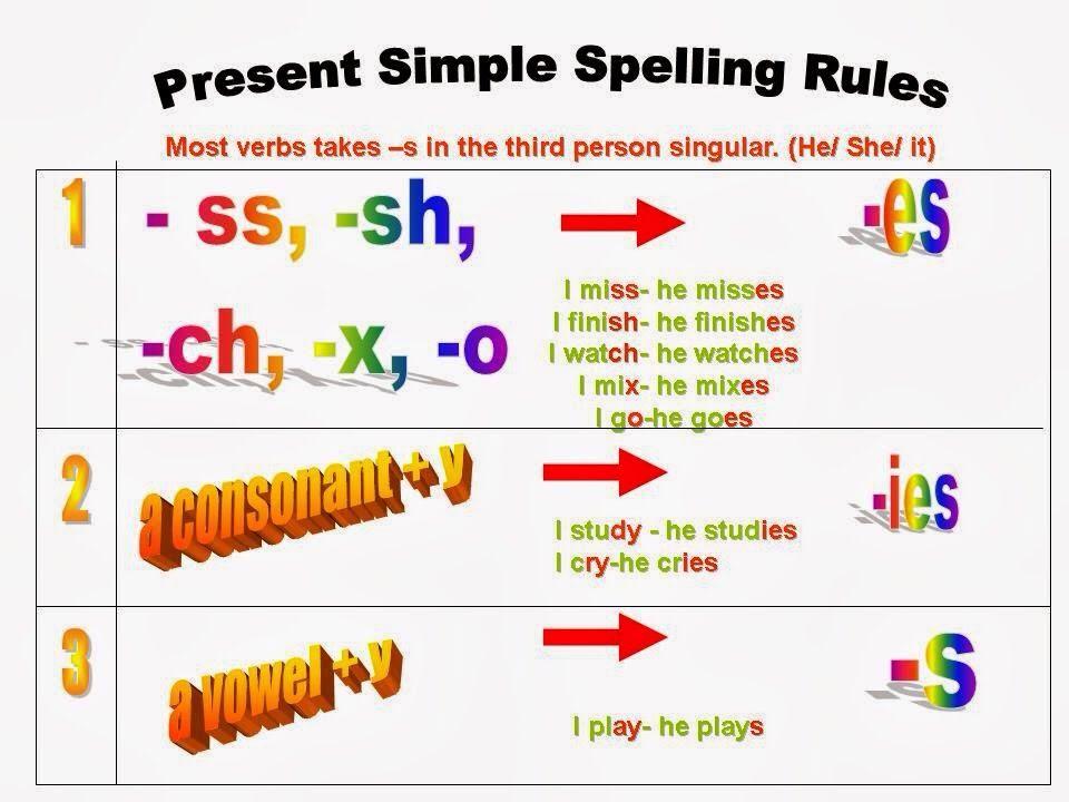 Resultado de imagen de spelling rules present simple