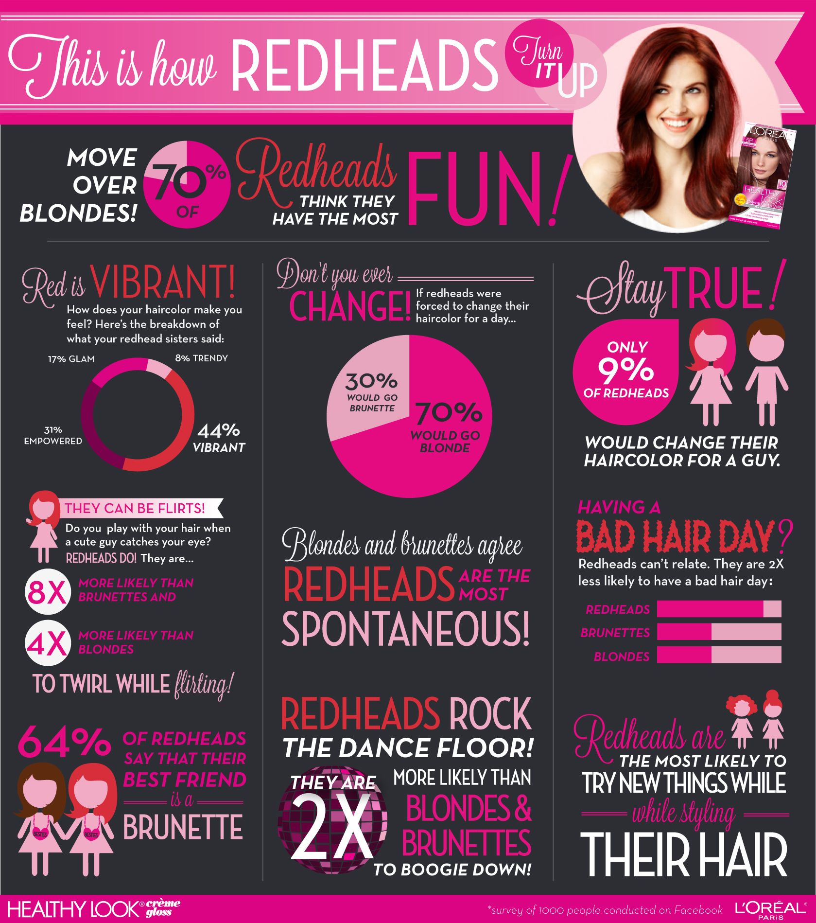 Funny facts about redheads