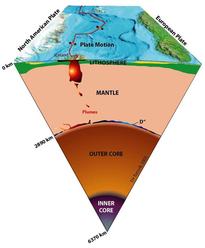 Pin by Derek Durand on Geology Diagrams Mantle, Diagram, Geology