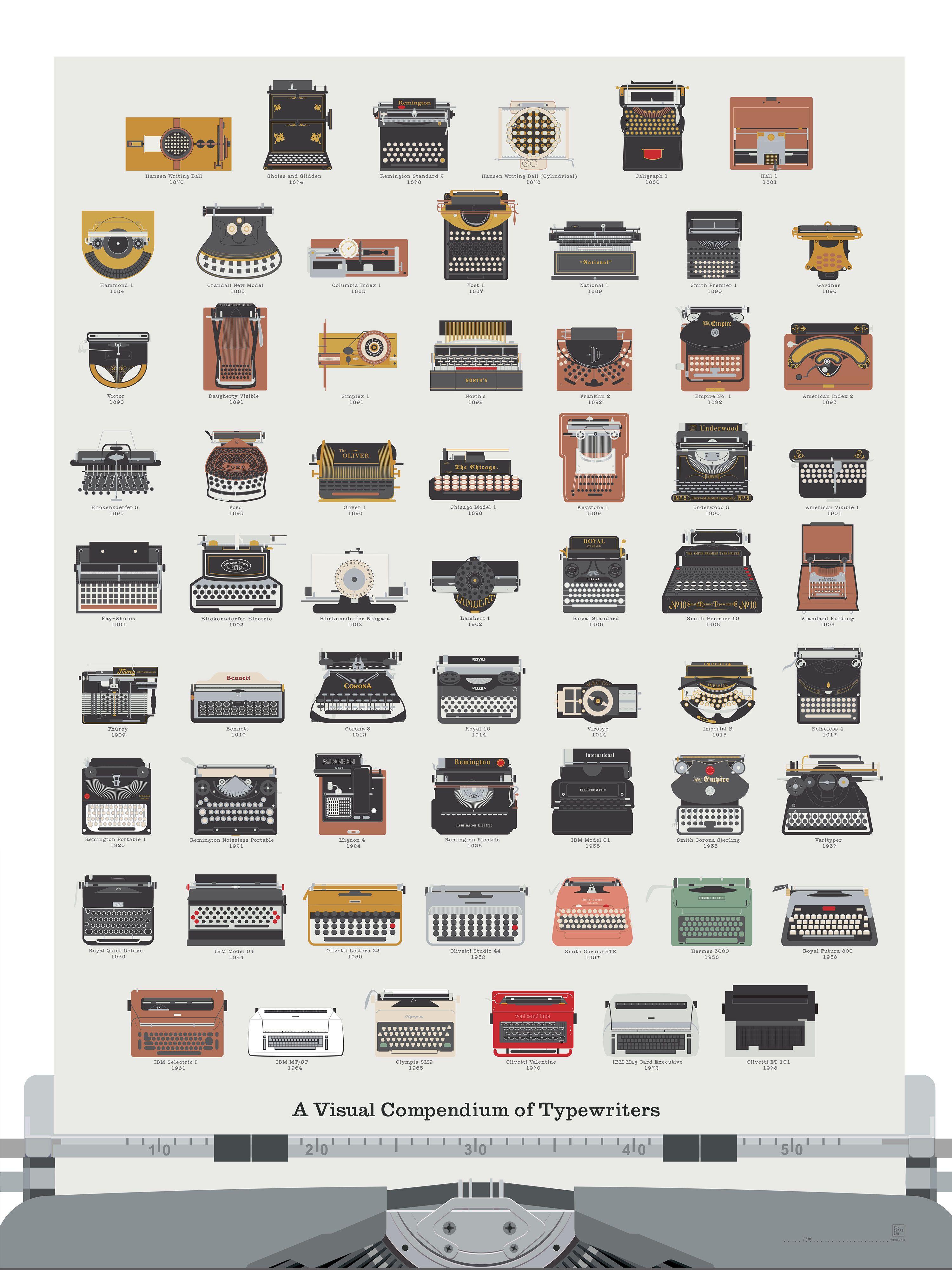 100 años de máquinas de escribir #infografia #infographic | 100 años ...