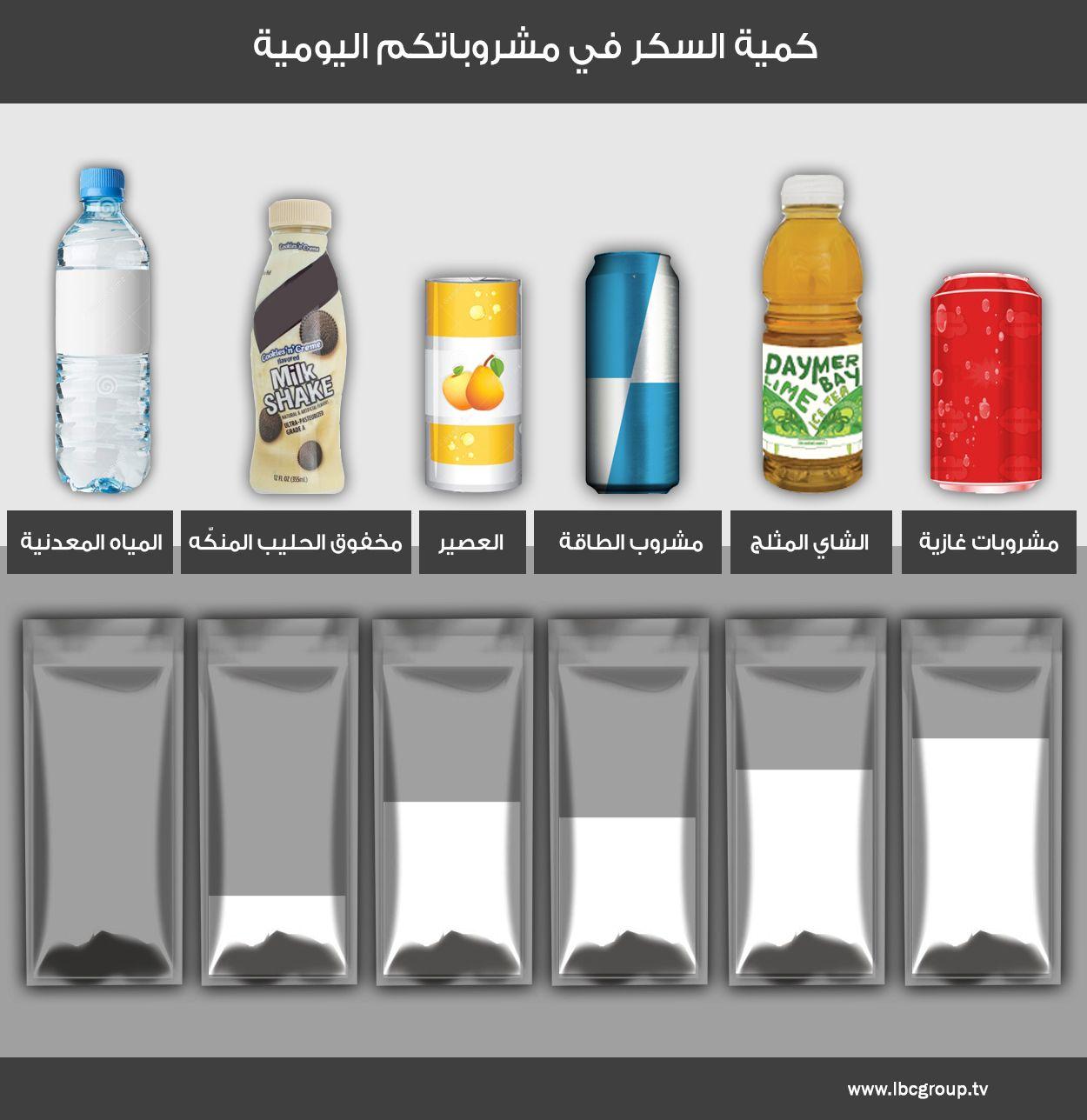 بالصورة أكياس من السكر تتناولونها يومي ا من دون أن تدروا Drinks Health Fitness Shakes