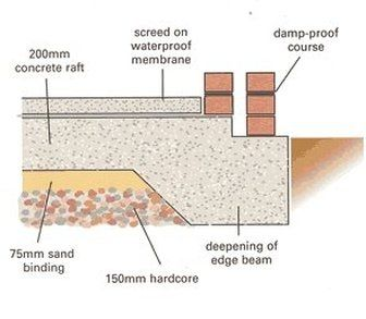 How To Build A Raft Foundation Using Its Advantages House