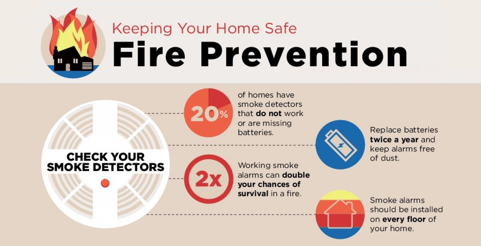 FireSafetyTips Qutak Fire prevention, Fire safety