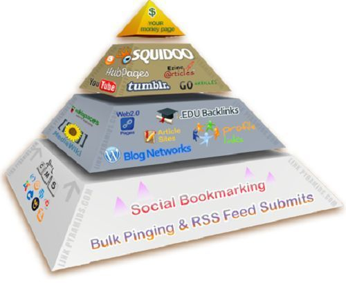 Rank Your Site with our SEO Advanced Pyramid Service