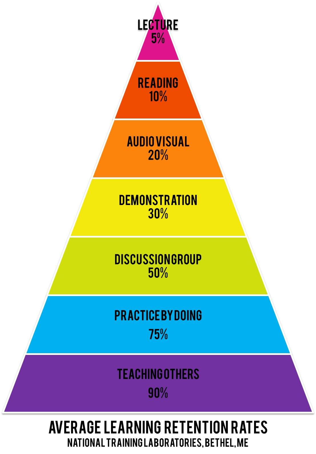 Learning Retention Rates