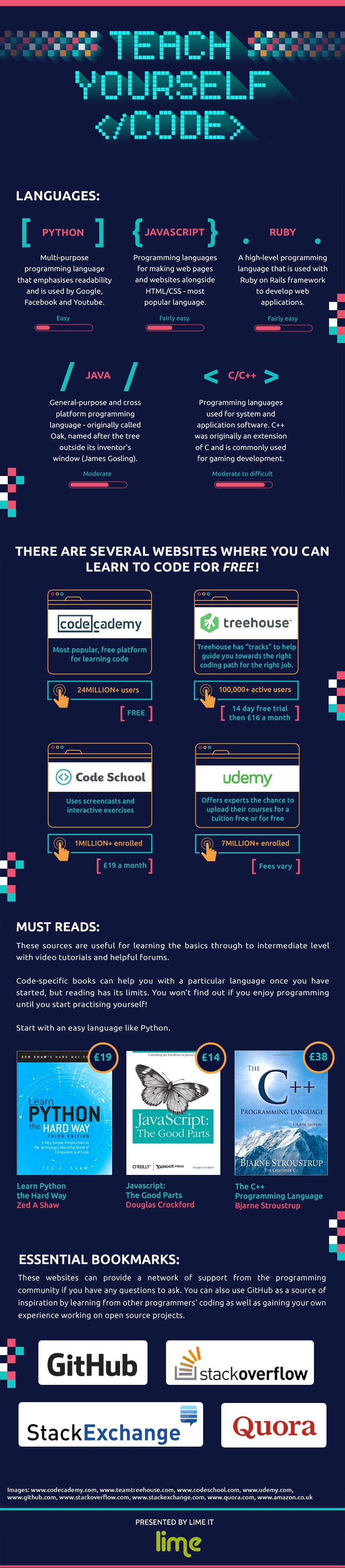 How to teach yourself code infographic http how to teach yourself code infographic httpelearninginfographicsteach yourself code fandeluxe Images