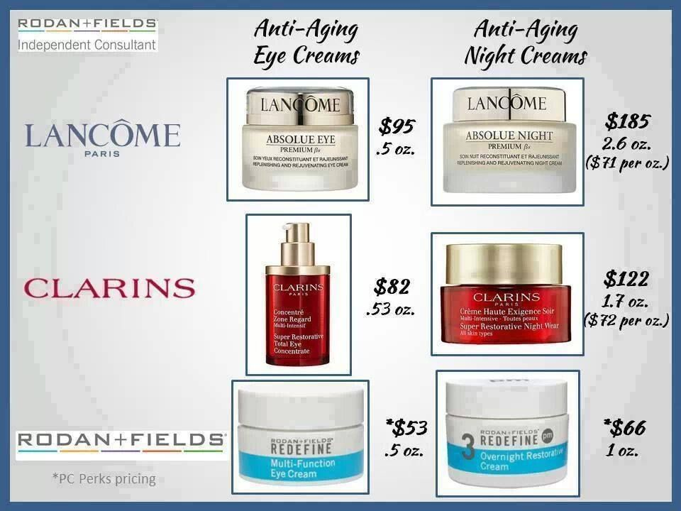 Some Comparisons With Other Products Rodan Fields Is The 4th