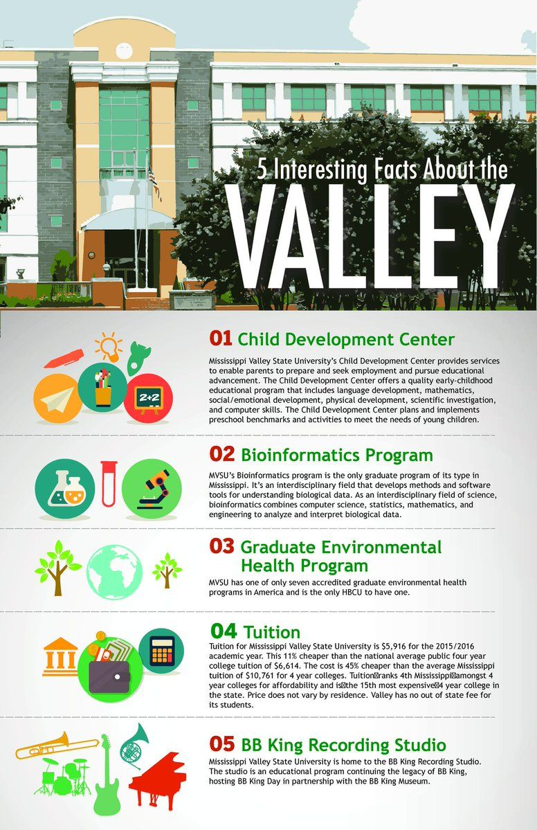 Mississippi Valley State University On Mississippi Facts