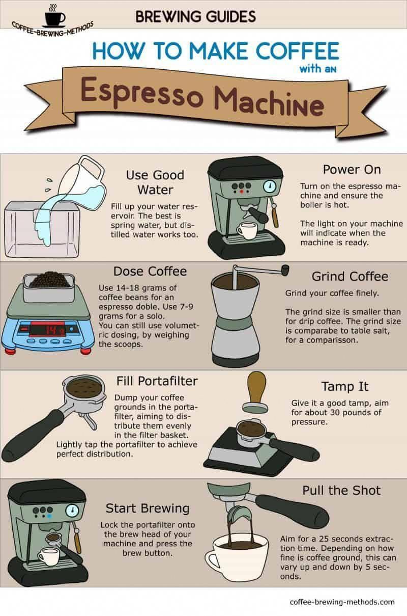 Learn How To Make Espresso With A Semiautomatic Machine The Way The Baristas Do It The Infographic Is A Step By Step Graphical Biji Kopi Espresso Resep Kopi