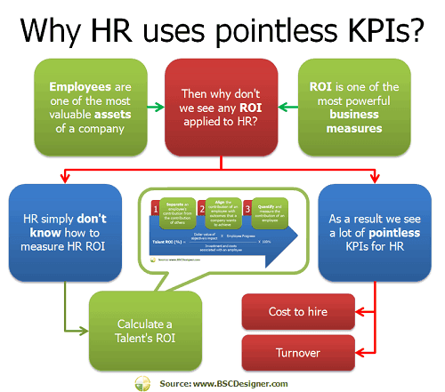 Why HR uses pointless KPIs?