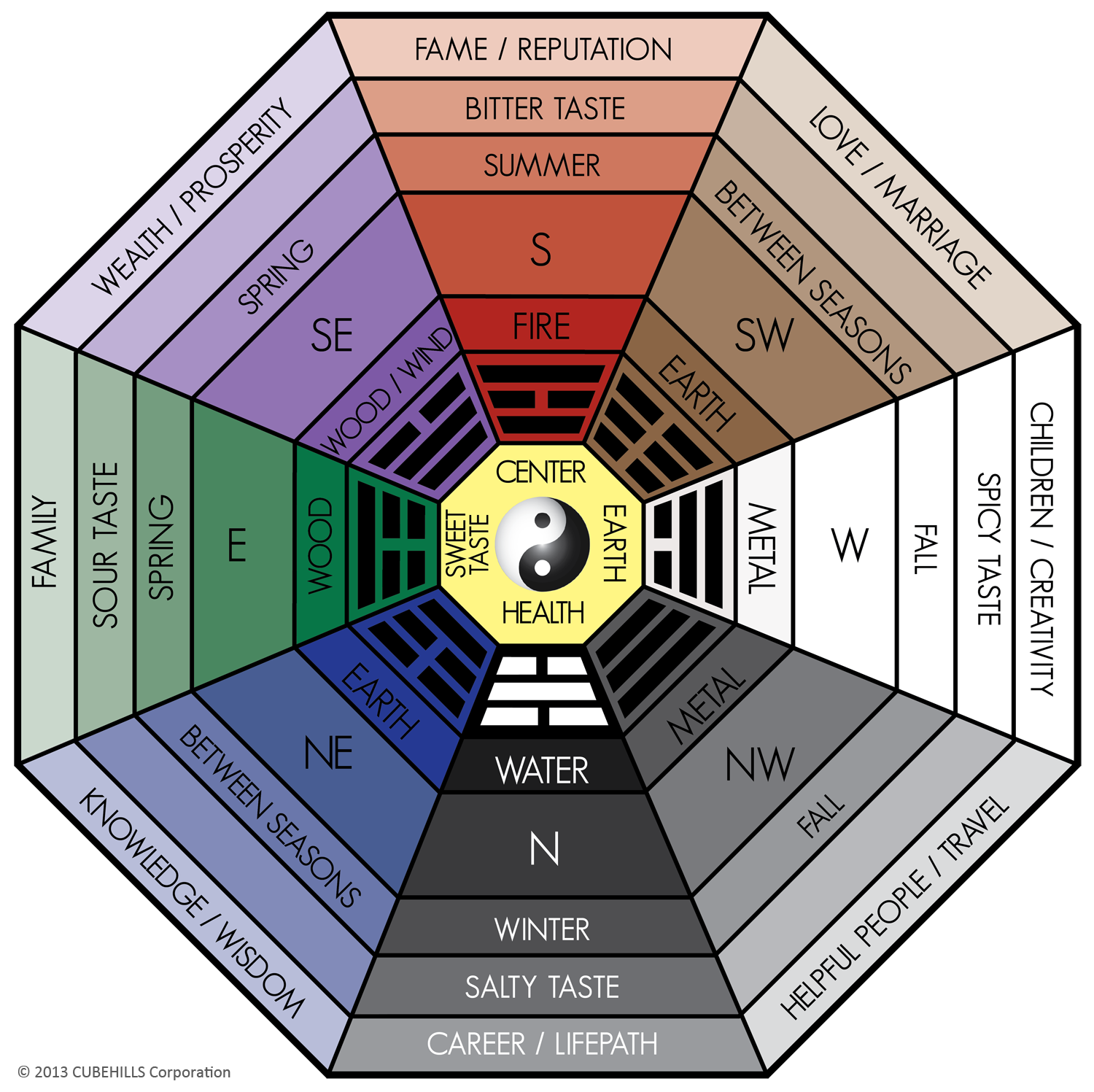 definition: feng shui bagua (also called ba-gua or pakua) is one of
