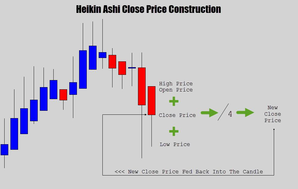 Your Ultimate Guide To Trading With Heikin Ashi Candles Trading