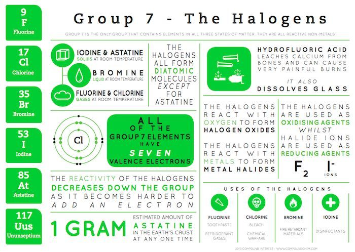 This graphic looks at the halogens found in group 7 of the periodic this graphic looks at the halogens found in group 7 of the periodic table urtaz Image collections