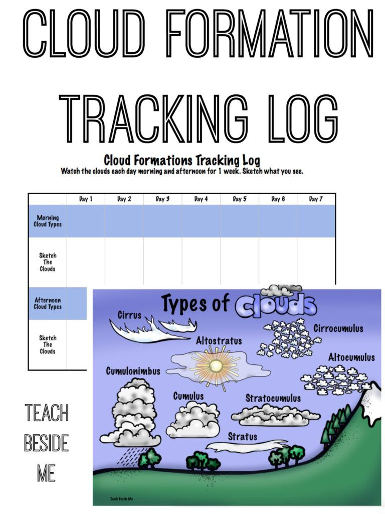 hight resolution of Cloud Formations- With Printable Chart   Earth science activities