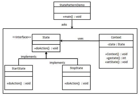 State Pattern Uml Diagram It Uml Pattern Design