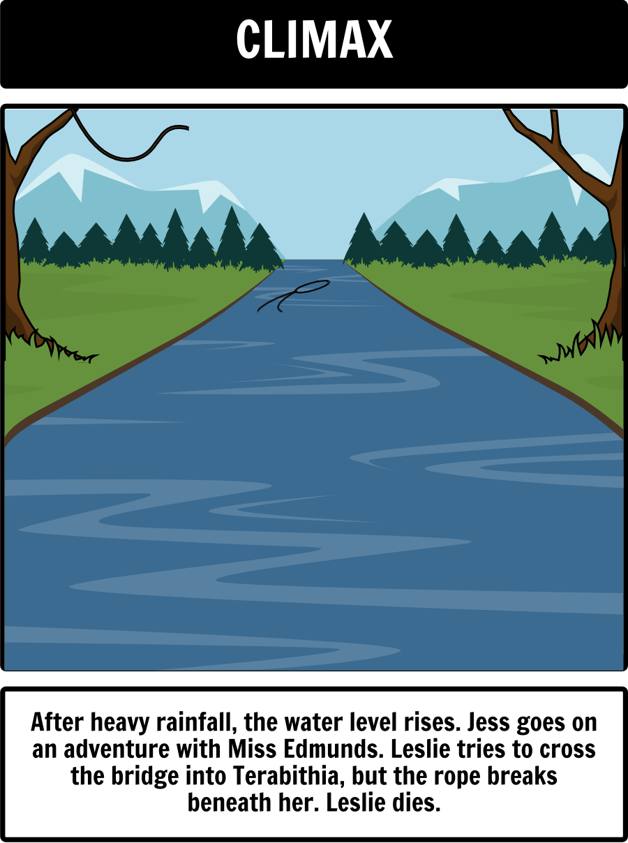bridge to terabithia plot diagram  in this activity  students can create a storyboard capturing