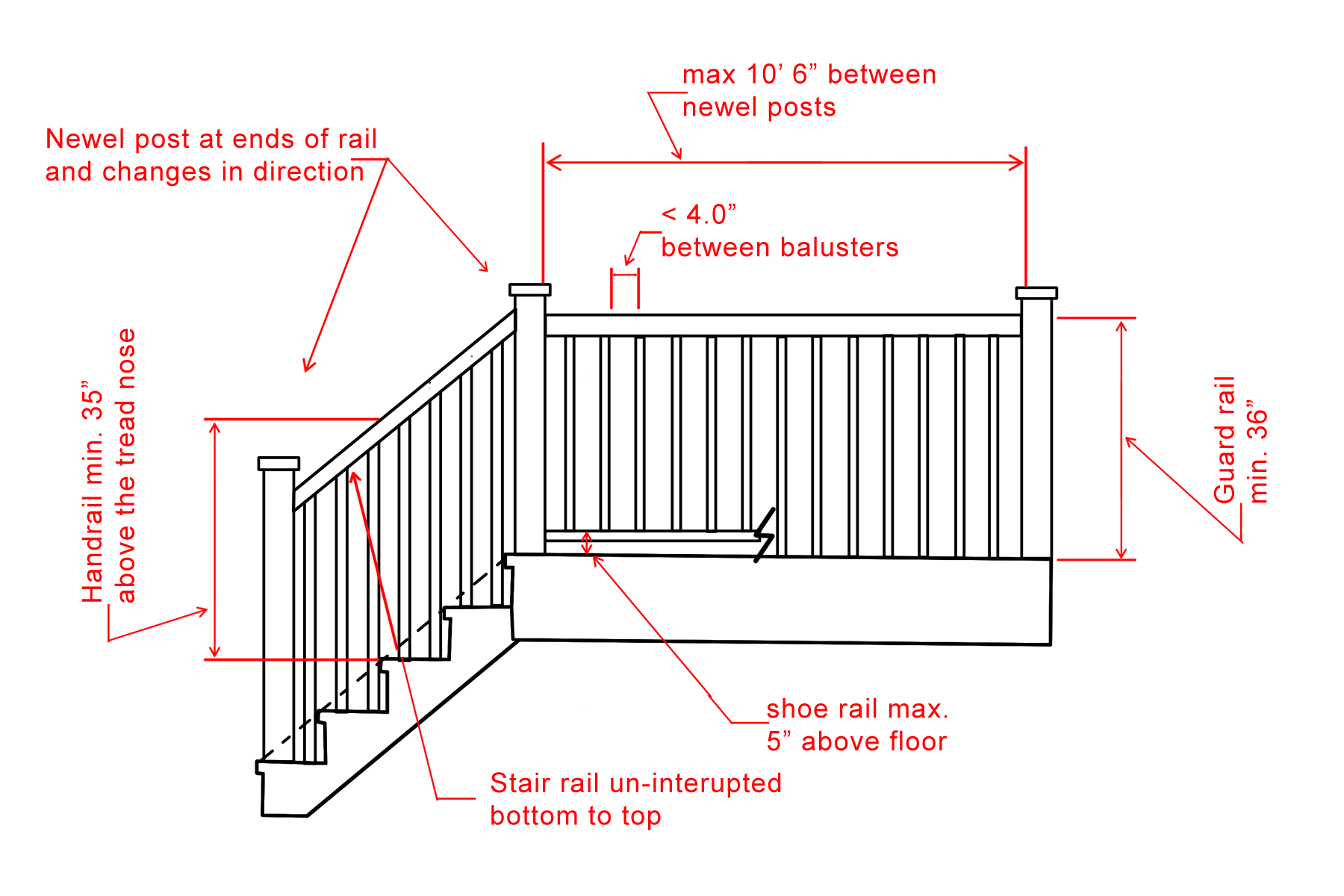 Simple Graphic Showing Handrail And Stair Railing Building Code Requirements Deck Stair Railing Stair Railing Deck Stairs