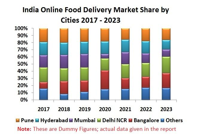 India Online Food Delivery Market By Operation Type Aggregator Cloud Kitchen City Ordering Platform Cuisine Com Online Food Cloud Kitchen Food Startup