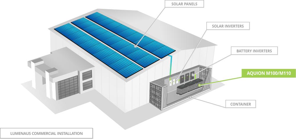 Melbourne Solar Power Solar Panel Battery Solar Power