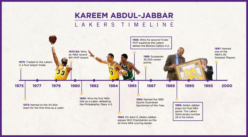 Http Www Nba Com Lakers History Jabbar Index Presented In The Photograph Is An Image Of A Timeline As Stated Kareem Kareem Abdul Jabbar Information Graphics