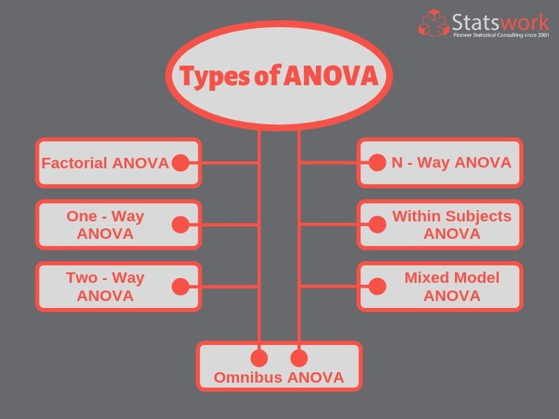 Anova Is A Statistical Tool Used For Comparing Statistical Groups