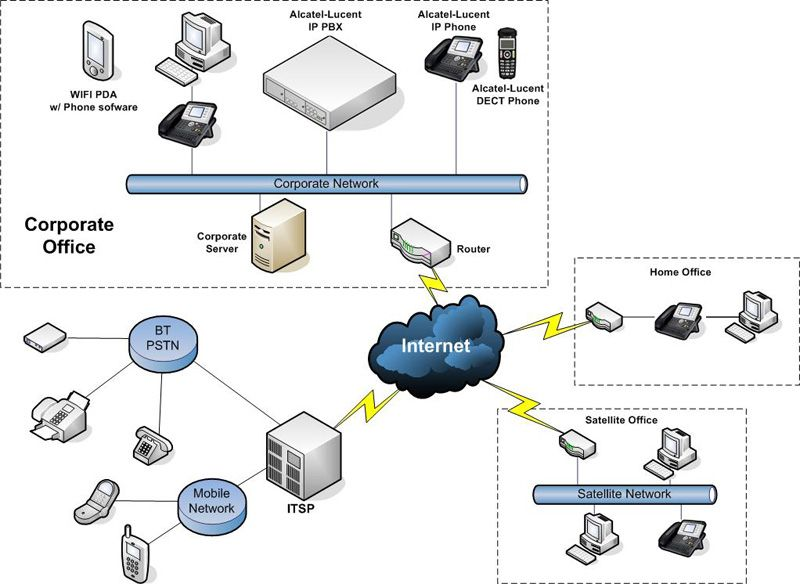 voip infrastructure diagram choice image how to guide ...