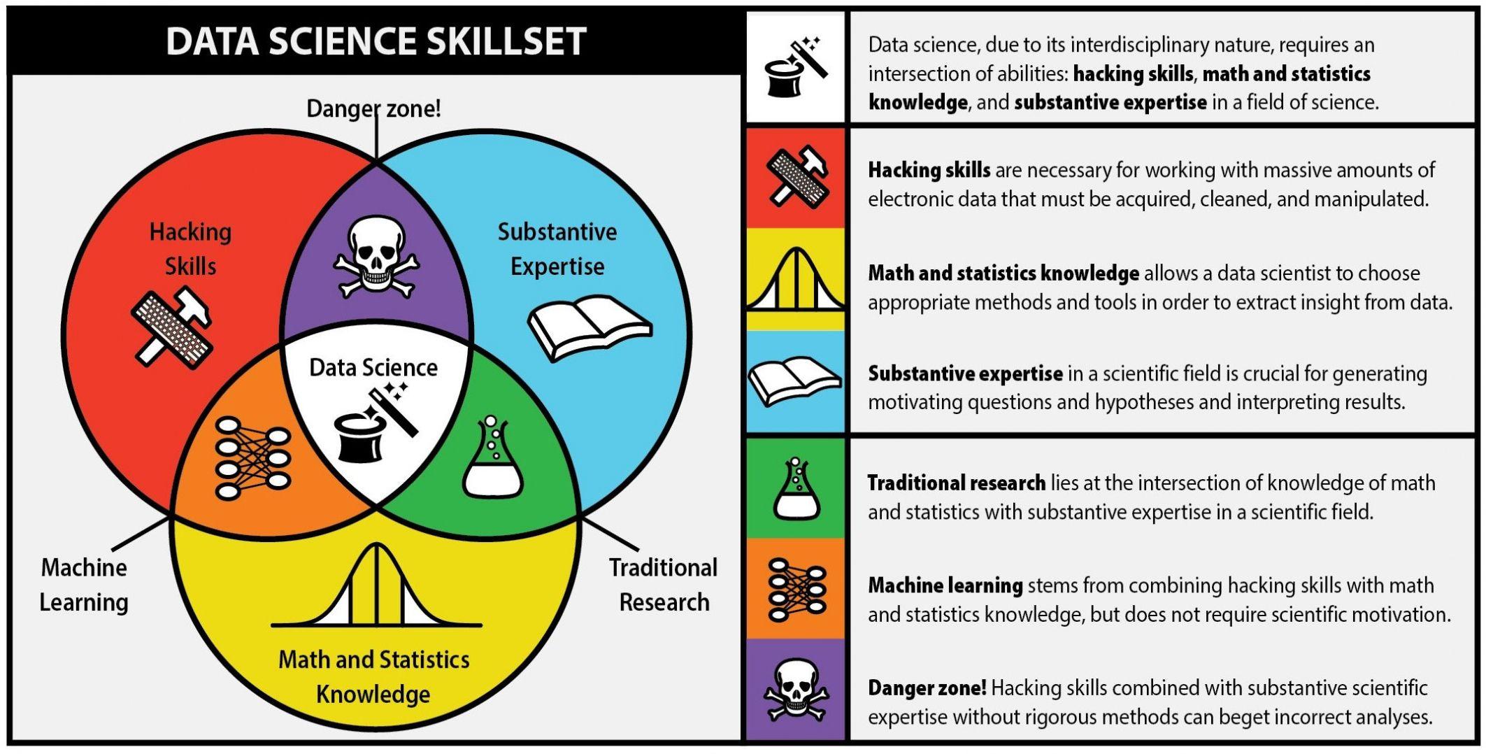 Image result for data science venn diagram Data science
