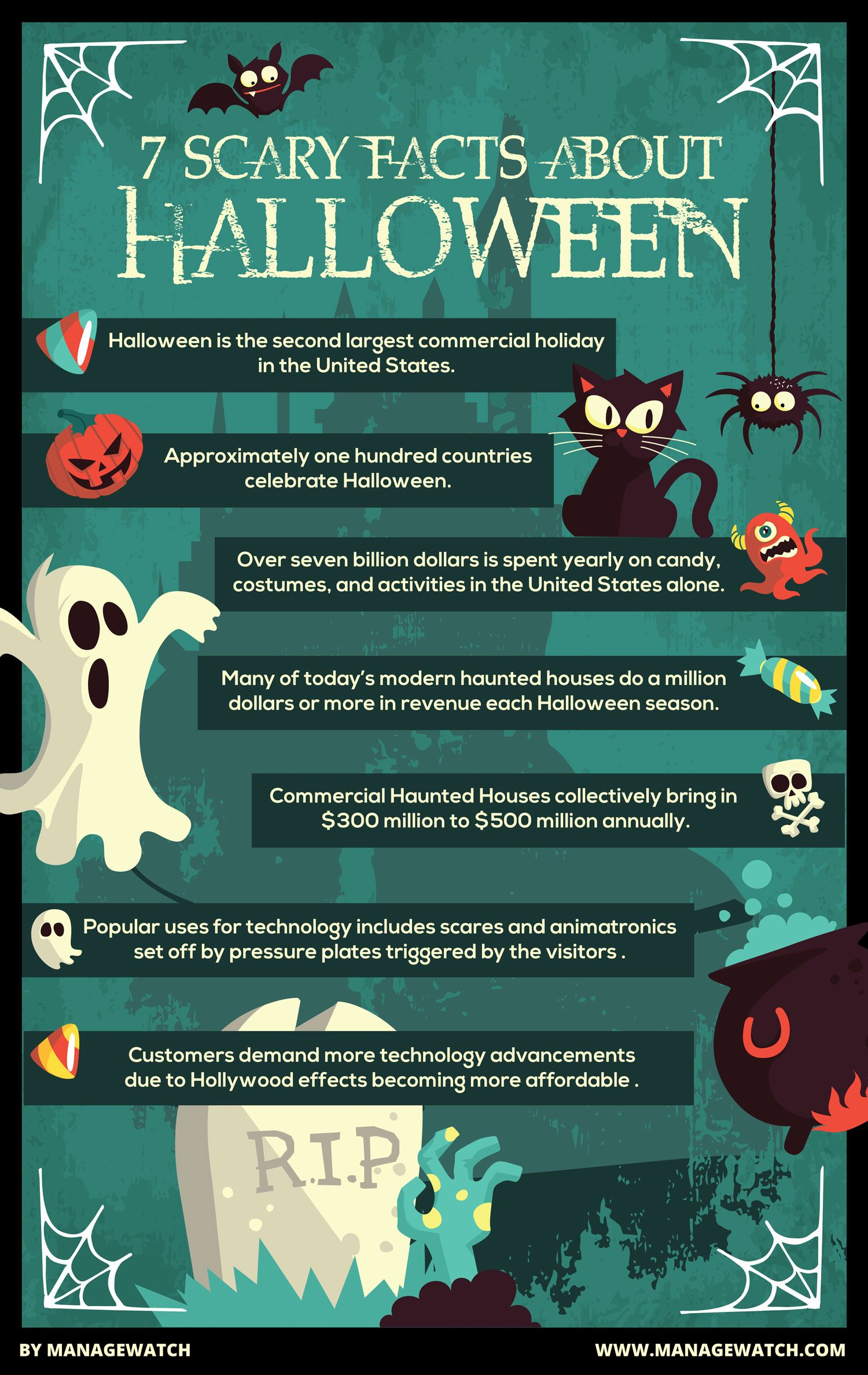 Get into the Halloween Spirit with 7 Scary Tech facts about ...