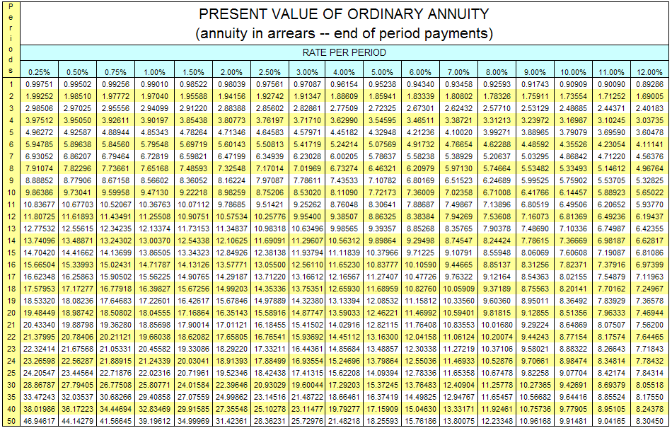 Present Value Of Ordinary Annuity Table Annuity Rate Quotes Mesmerizing Annuity Quotes