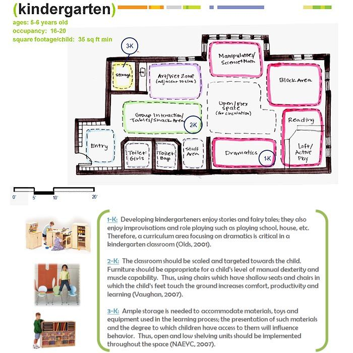 Pre-K Classroom Layout Figure 3 Schematic example of a first - classroom seating arrangement templates