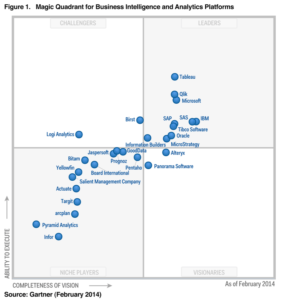 Gartner Magic Quadrant Business Intelligence and Analytics market ...