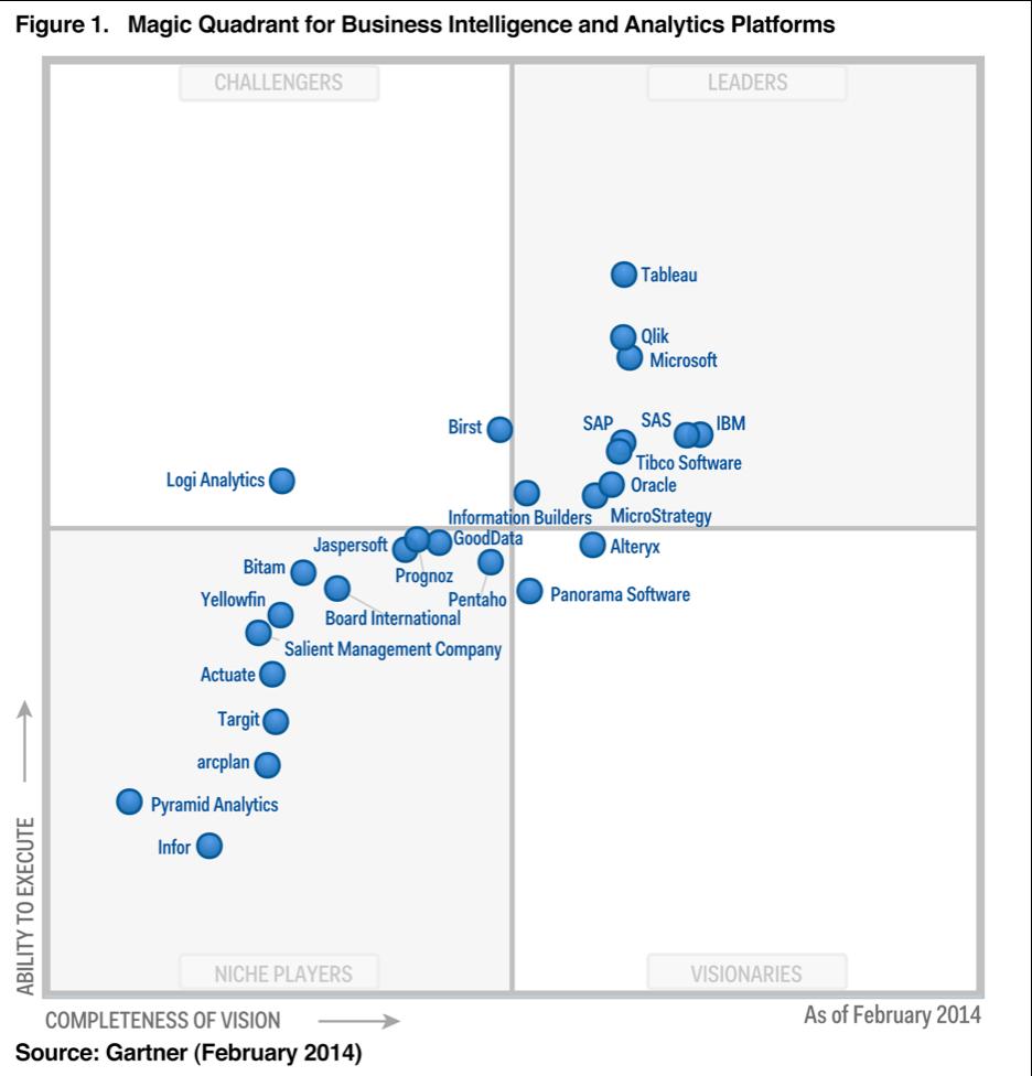 Gartner Magic Quadrant Business Intelligence And Analytics Market