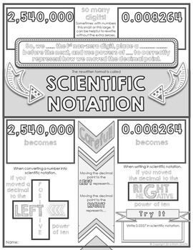 Scientific Notation Doodle Notes  Scientific Notation Math And