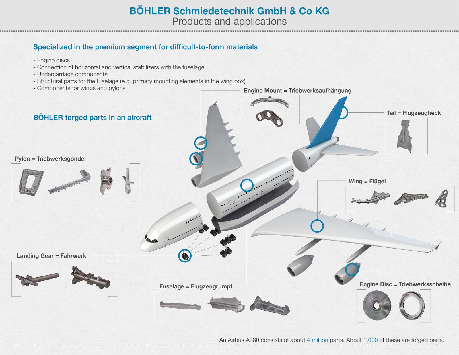 Aircraft Parts Airplane Parts Aeroplane Parts Parts Of