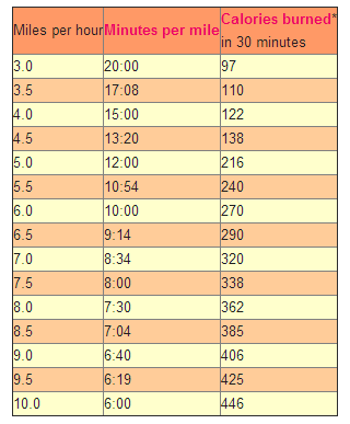 Treadmill Conversion Chart: Minutes per mile & Calories ...