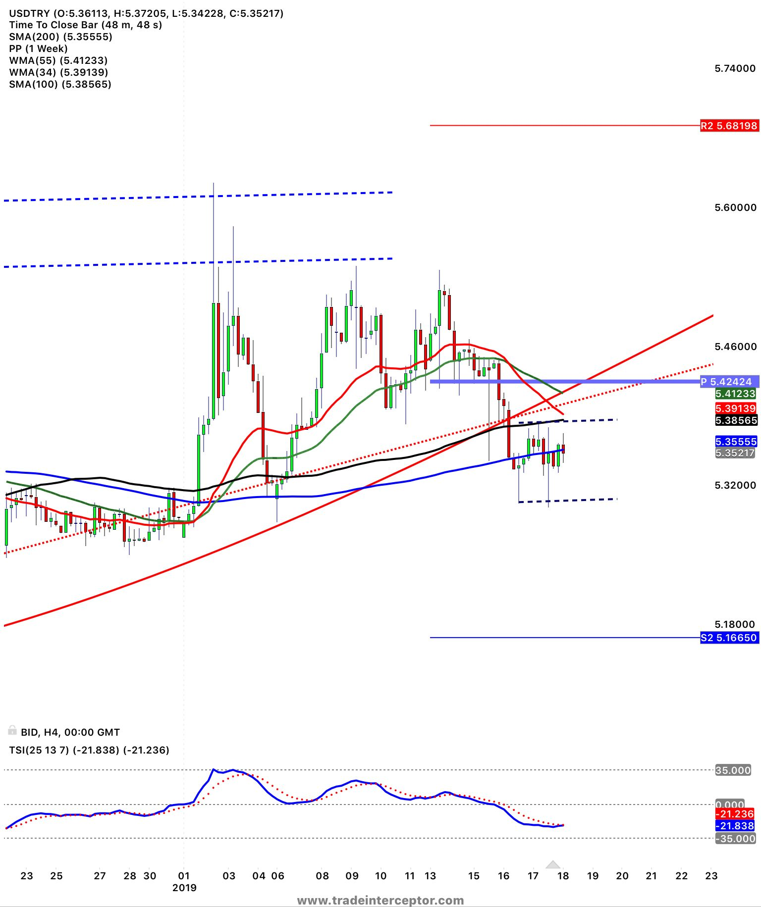 Usdtry Consolidation After The Downside Breakout Of The Cup Handle