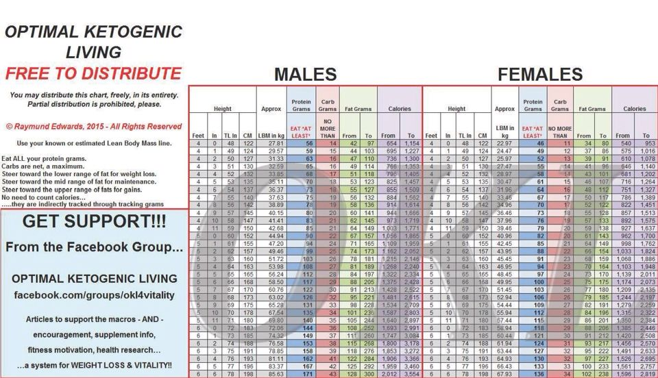Easy Chart To Find Macros Used In The Okl Group But Good For All Low Carb Plans Carbs Ketogenic Low Carbohydrate Diet