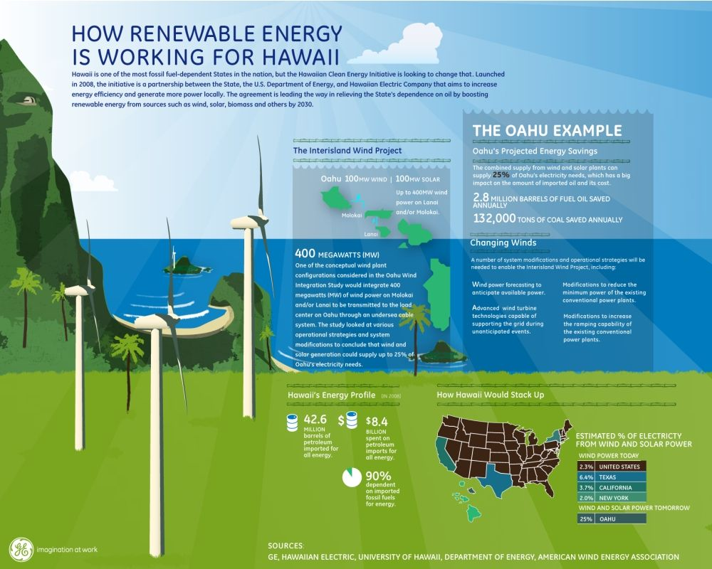 How Renewable Energy Is Working For Hawaii Visit Our New Infographic Gallery At Visualoop Com Geothermal Energy Renewable Energy