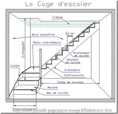 Escaliers +Dessiner son plan de construction de maison - comment calculer surface habitable maison