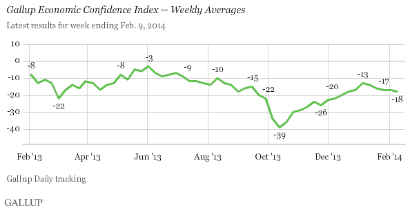 U.S. Economic Confidence at Lowest Level Since December.(February 11th 2014)