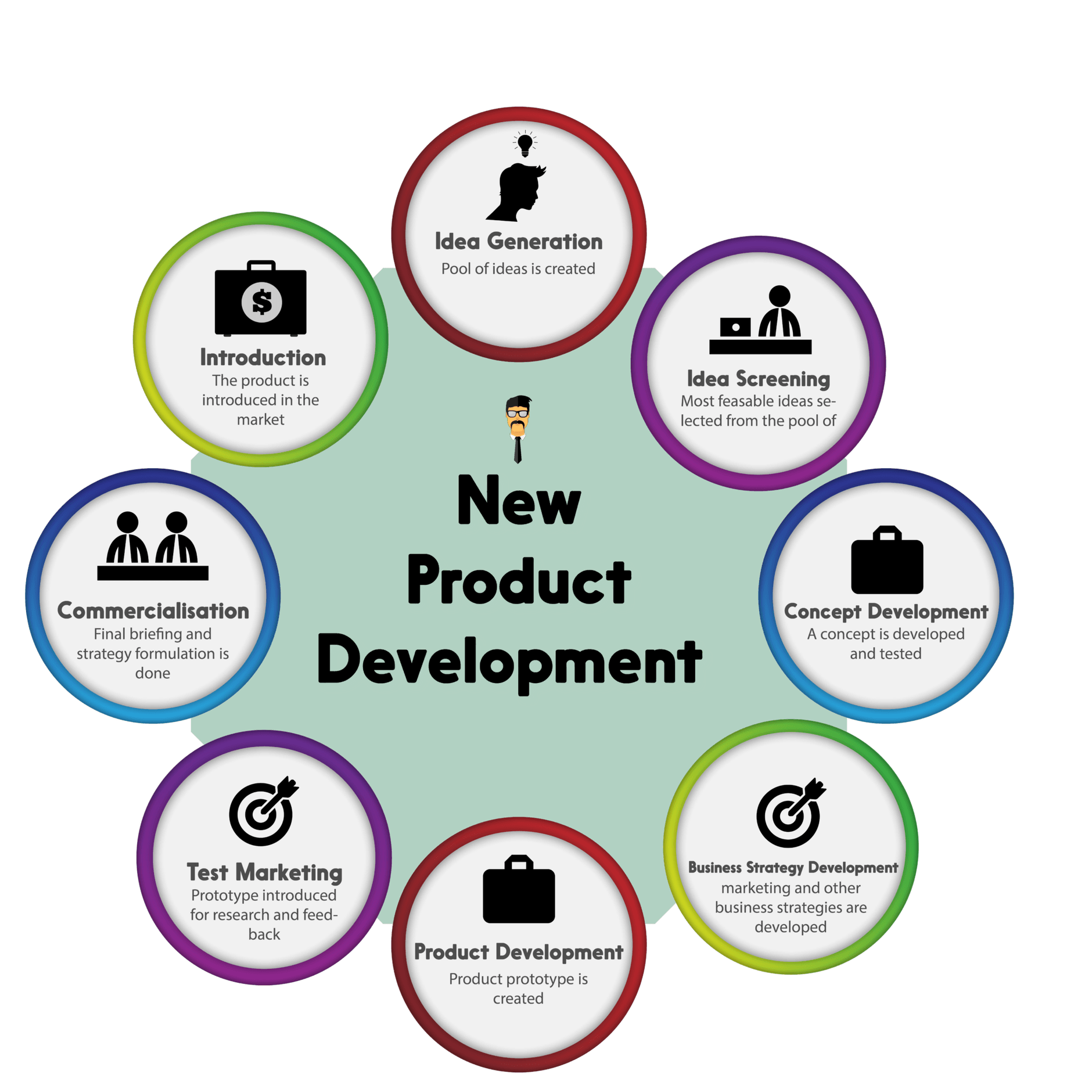 8 Steps of New Product Development New product