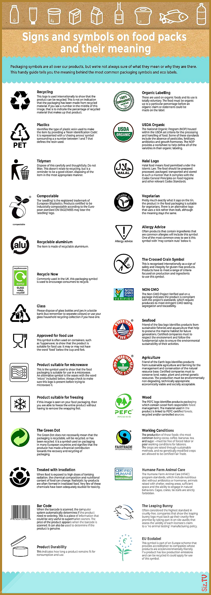 Most Popular Signs Symbols Ecolabels On Food Packaging And Their Meaning Most Popular Signs Symbols Ecolabe In 2020 Food Packaging Recycling Information Organic Labels