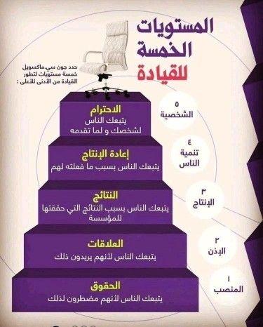 المستويات الخمسة القائد Life Skills Activities Life Skills Study Skills
