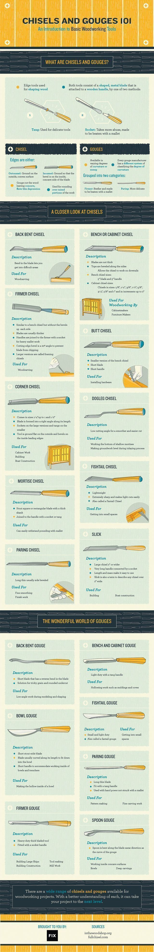 Chisels and Gouges 101: An Introduction to Basic ...