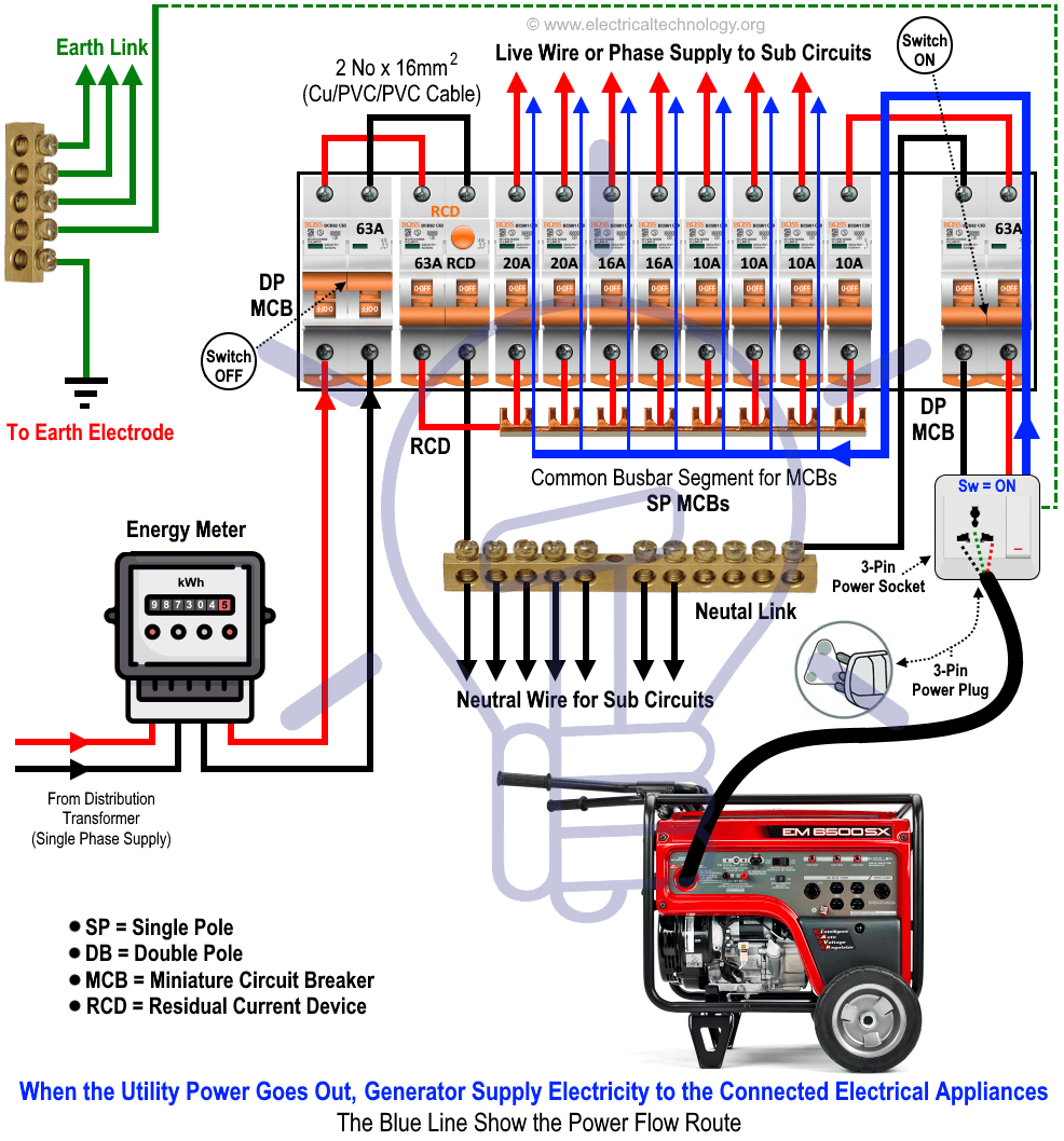 medium resolution of connection of the portable generator to the home with separate mcb