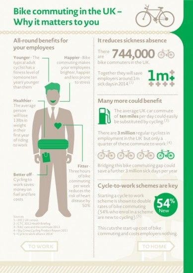 Edenred Employers Guide Cycle To Work Infographic 1 Commuter