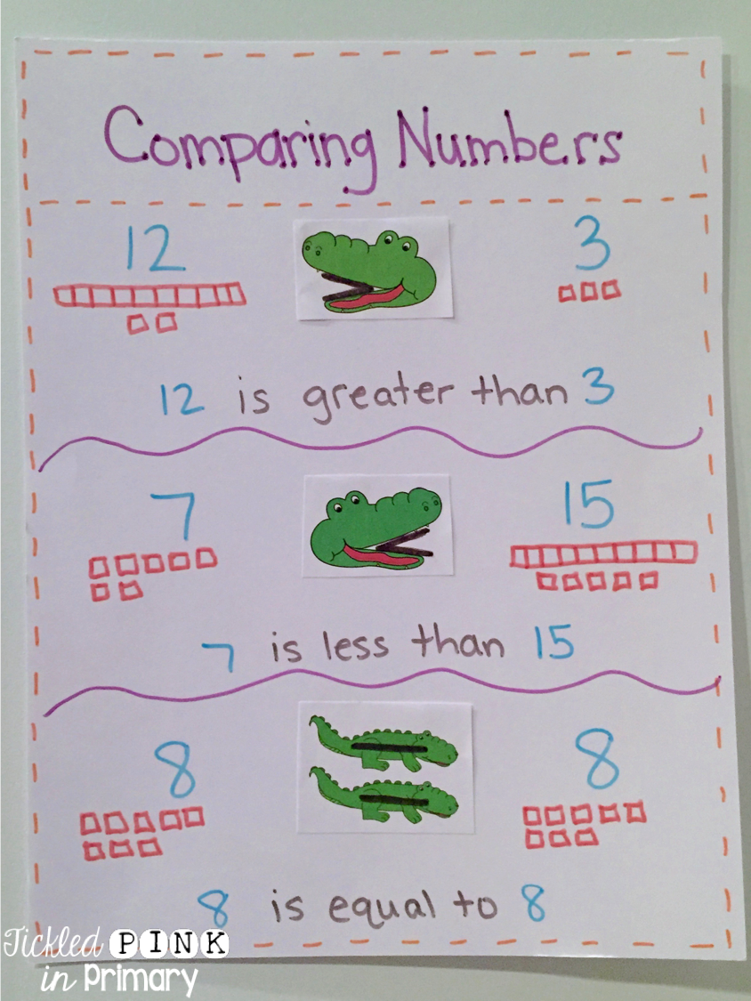 Learning How to Compare Numbers with a FREEBIE | Comparing numbers ...