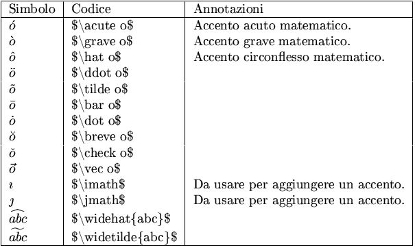 Accents Symbols In The Mathematical System In Italian Symbols